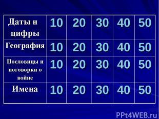 Даты и цифры 10 20 30 40 50 География 10 20 30 40 50 Пословицы и поговорки о вой