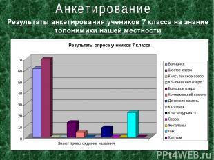 Результаты анкетирования учеников 7 класса на знание топонимики нашей местности