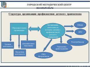 ГОРОДСКОЙ МЕТОДИЧЕСКИЙ ЦЕНТР mosmetod.ru Структура организации профилактики детс