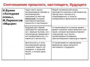 Соотношение прошлого, настоящего, будущего И.Бунин «Холодная осень», М.Лермонтов