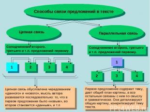 Способы связи предложений в тексте Цепная связь Параллельная связь Соподчинение
