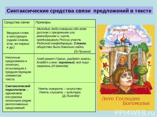 Синтаксические cредства связи предложений в тексте Молодые люди говорили обо всём русском с презрением или равнодушием и, шутя, предсказывали России участь Рейнской конфедерации.Словом, общество было довольно гадко. (А.Пушкин) Вводные слова и конст…