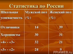 Статистика по России Школьная успеваемость Мужской пол (%) Женский пол (%) Отлич