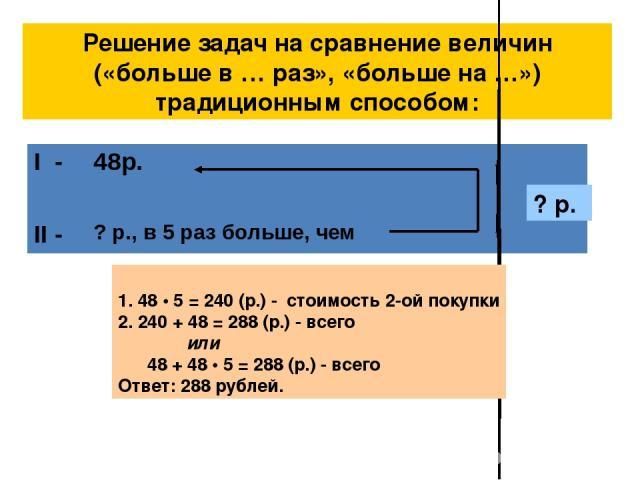 Решение задач на сравнение величин («больше в … раз», «больше на …») традиционным способом: ? р. 1. 48 • 5 = 240 (р.) - стоимость 2-ой покупки 2. 240 + 48 = 288 (р.) - всего или 48 + 48 • 5 = 288 (р.) - всего Ответ: 288 рублей. I - 48р. II - ? р., в…