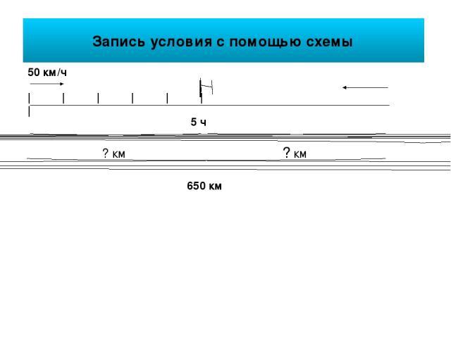 Запись условия с помощью схемы 50 км/ч | | | | | | | ? км ? км 650 км 5 ч