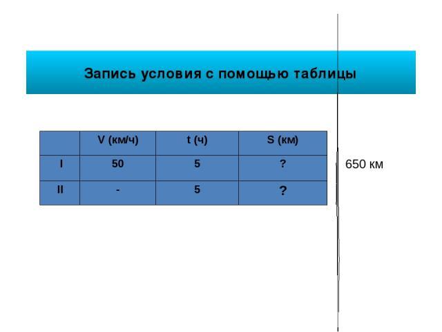 Запись условия с помощью таблицы V(км/ч) t(ч) S(км) I 50 5 ? 650 км II - 5 ?