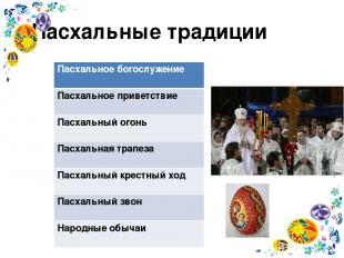 Пасхальные традиции Пасхальное богослужение Пасхальное приветствие Пасхальныйого