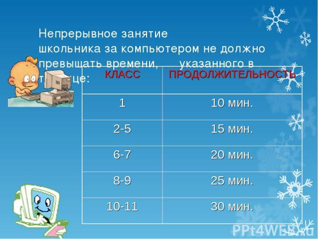 Непрерывное занятие школьника за компьютером не должно превышать времени, указанного в таблице: КЛАСС ПРОДОЛЖИТЕЛЬНОСТЬ 1 10 мин. 2-5 15 мин. 6-7 20 мин. 8-9 25 мин. 10-11 30 мин.