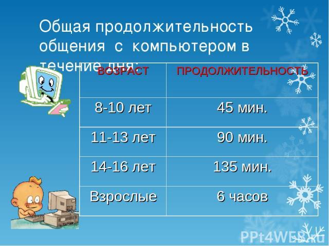 Общая продолжительность общения с компьютером в течение дня: ВОЗРАСТ ПРОДОЛЖИТЕЛЬНОСТЬ 8-10 лет 45 мин. 11-13 лет 90 мин. 14-16 лет 135 мин. Взрослые 6 часов
