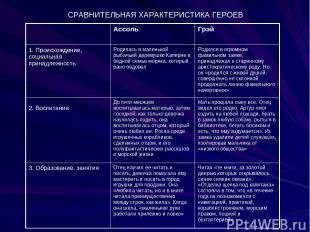 СРАВНИТЕЛЬНАЯ ХАРАКТЕРИСТИКА ГЕРОЕВ Ассоль Грэй 1.Происхождение, социальная при