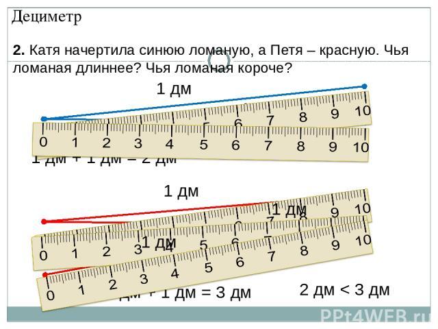 1 дм + 1 дм = 2 дм 1 дм 1 дм 2. Катя начертила синюю ломаную, а Петя – красную. Чья ломаная длиннее? Чья ломаная короче? 1 дм 1 дм 1 дм + 1 дм + 1 дм = 3 дм 1 дм 2 дм < 3 дм Дециметр