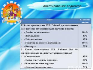Анкетирование педагогов Вопрос Количество выборов 1. КакиепроизведенияЕ.В.Габово