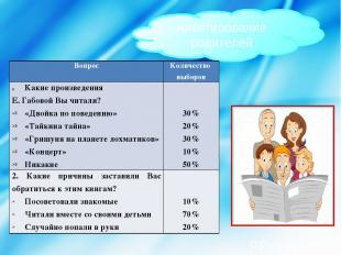 Анкетирование родителей Вопрос Количество выборов Какие произведения Е.ГабовойВы