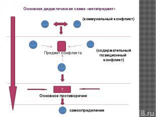 Основная дидактическая схема «метапредмет» (коммунальный конфликт) Предмет конфл