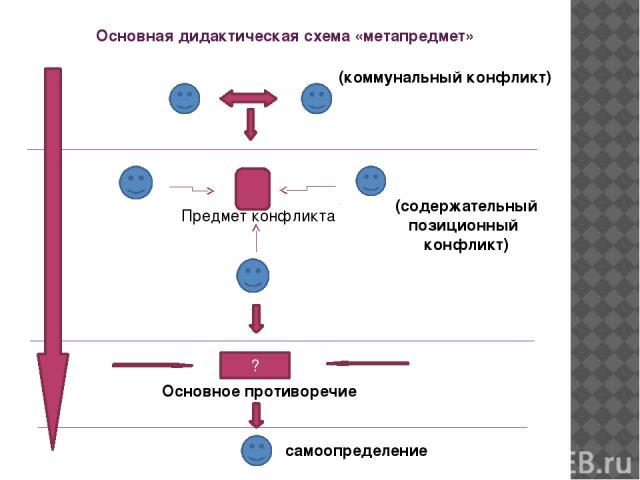 Основная дидактическая схема «метапредмет» (коммунальный конфликт) Предмет конфликта (содержательный позиционный конфликт) ? Основное противоречие самоопределение
