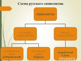 Схема русского символизма