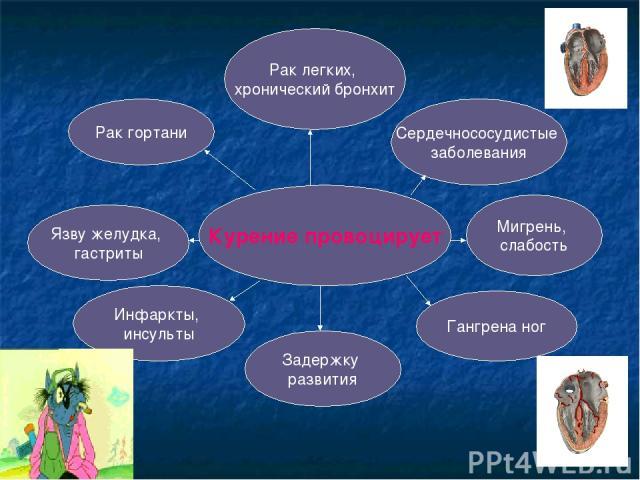 Курение провоцирует Сердечнососудистые заболевания Мигрень, слабость Гангрена ног Задержку развития Инфаркты, инсульты Язву желудка, гастриты Рак гортани Рак легких, хронический бронхит