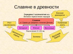 Славяне в древности Рост численности Появление знати Середина I тысячелетия н.э.