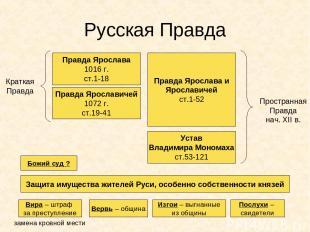 Русская Правда Правда Ярослава 1016 г. ст.1-18 Правда Ярославичей 1072 г. ст.19-