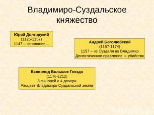 Владимиро-Суздальское княжество Юрий Долгорукий (1125-1157) 1147 – основание… Ан