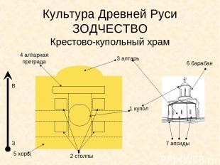 Культура Древней Руси ЗОДЧЕСТВО Крестово-купольный храм 1 купол 2 столпы 3 алтар