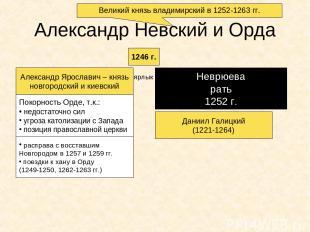 Александр Невский и Орда 1246 г. Александр Ярославич – князь новгородский и киев