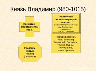 Князь Владимир (980-1015) Принятие христианства (988 г.) Лествичная система пере