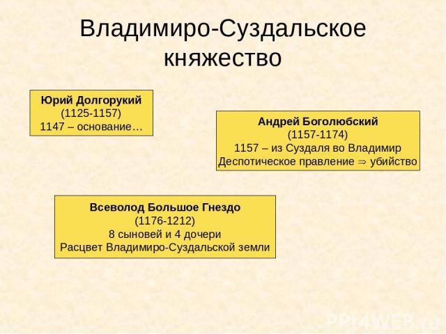 Владимиро-Суздальское княжество Юрий Долгорукий (1125-1157) 1147 – основание… Андрей Боголюбский (1157-1174) 1157 – из Суздаля во Владимир Деспотическое правление убийство Всеволод Большое Гнездо (1176-1212) 8 сыновей и 4 дочери Расцвет Владимиро-Су…