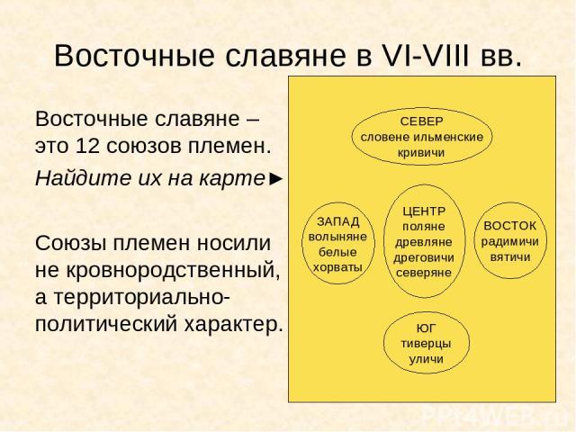 Восточные славяне в VI-VIII вв. Восточные славяне – это 12 союзов племен. Найдите их на карте► Союзы племен носили не кровнородственный, а территориально-политический характер. ЦЕНТР поляне древляне дреговичи северяне ЗАПАД волыняне белые хорваты ВО…