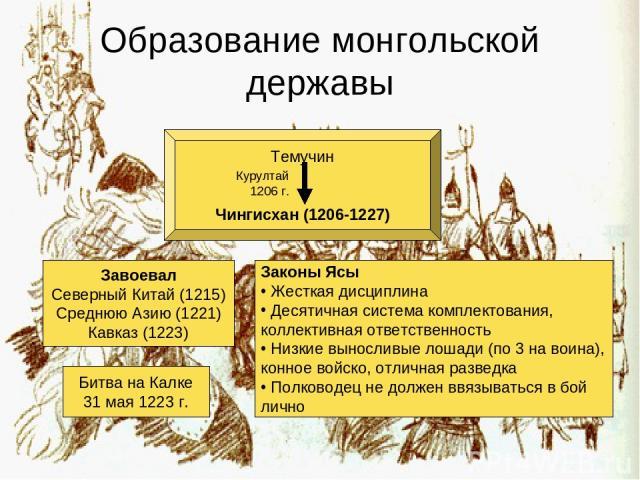Образование монгольской державы Темучин Чингисхан (1206-1227) Курултай 1206 г. Завоевал Северный Китай (1215) Среднюю Азию (1221) Кавказ (1223) Законы Ясы Жесткая дисциплина Десятичная система комплектования, коллективная ответственность Низкие выно…