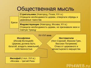 Общественная мысль Ереси Стригольники (Новгород, Псков; XIV в.) Отрицали необход