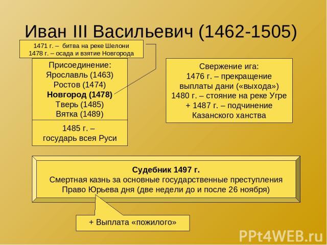 Иван III Васильевич (1462-1505) Присоединение: Ярославль (1463) Ростов (1474) Новгород (1478) Тверь (1485) Вятка (1489) Свержение ига: 1476 г. – прекращение выплаты дани («выхода») 1480 г. – стояние на реке Угре + 1487 г. – подчинение Казанского хан…