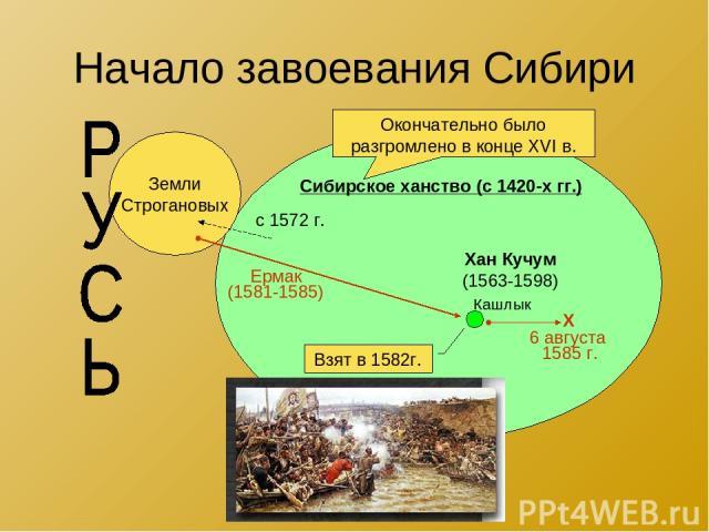 Начало завоевания Сибири Сибирское ханство (с 1420-х гг.) Кашлык Земли Строгановых Хан Кучум (1563-1598) с 1572 г. Ермак (1581-1585) Взят в 1582г. Χ 6 августа 1585 г. Окончательно было разгромлено в конце XVI в.