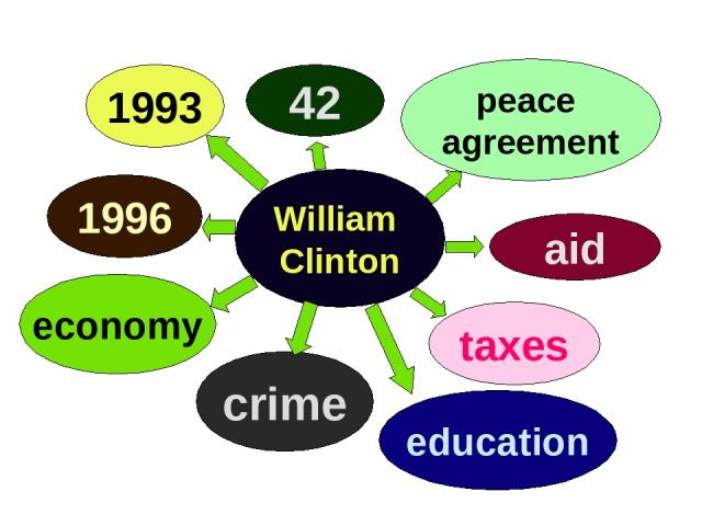 1996 education 42 taxes 1993 economy crime peace agreement aid William Clinton