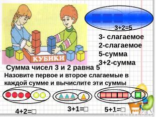 * 3+2=5 3- слагаемое 2-слагаемое 5-сумма 3+2-сумма Сумма чисел 3 и 2 равна 5 Наз