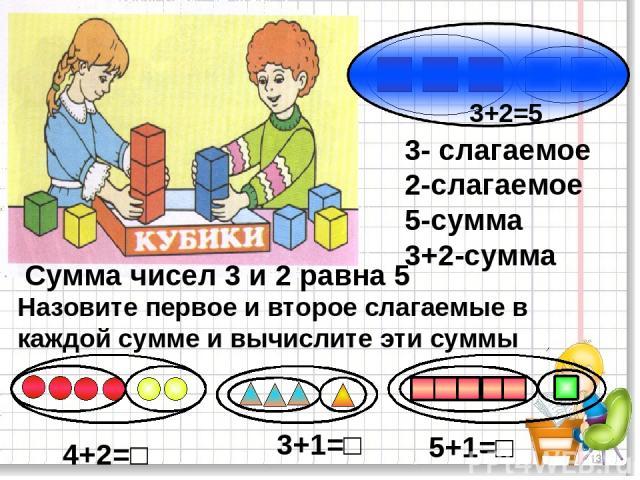 * 3+2=5 3- слагаемое 2-слагаемое 5-сумма 3+2-сумма Сумма чисел 3 и 2 равна 5 Назовите первое и второе слагаемые в каждой сумме и вычислите эти суммы 4+2=□ 3+1=□ 5+1=□