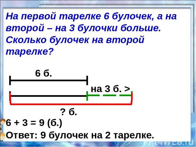 6 б. на 3 б. > ? б. 6 + 3 = 9 (б.) Ответ: 9 булочек на 2 тарелке. На первой тарелке 6 булочек, а на второй – на 3 булочки больше. Сколько булочек на второй тарелке?
