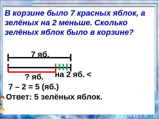 7 яб. на 2 яб. < ? яб. 7 – 2 = 5 (яб.) Ответ: 5 зелёных яблок. В корзине было 7 красных яблок, а зелёных на 2 меньше. Сколько зелёных яблок было в корзине?
