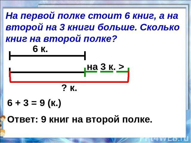 6 к. на 3 к. > ? к. 6 + 3 = 9 (к.) Ответ: 9 книг на второй полке. На первой полке стоит 6 книг, а на второй на 3 книги больше. Сколько книг на второй полке?