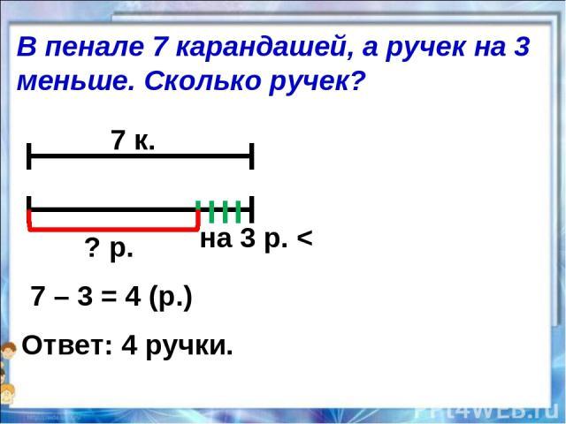 7 к. на 3 р. < ? р. 7 – 3 = 4 (р.) Ответ: 4 ручки. В пенале 7 карандашей, а ручек на 3 меньше. Сколько ручек?