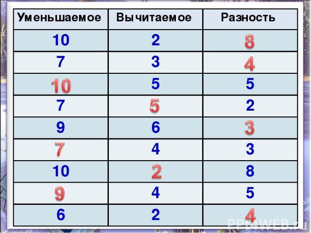Уменьшаемое Вычитаемое Разность 10 2 7 3 5 5 7 2 9 6 4 3 10 8 4 5 6 2