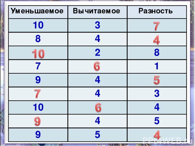 Уменьшаемое Вычитаемое Разность 10 3 8 4 2 8 7 1 9 4 4 3 10 4 4 5 9 5