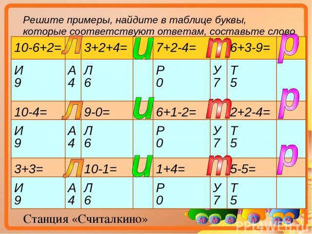 Станция «Считалкино» Решите примеры, найдите в таблице буквы, которые соответствуют ответам, составьте слово 10-6+2= 3+2+4= 7+2-4= 6+3-9= И 9 А 4 Л 6 Р 0 У 7 Т 5 10-4= 9-0= 6+1-2= 2+2-4= И 9 А 4 Л 6 Р 0 У 7 Т 5 3+3= 10-1= 1+4= 5-5= И 9 А 4 Л 6 Р 0 У 7 Т 5