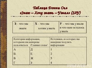 Таблица Донны Огл «Знаю – Хочу знать – Узнал» (ЗХУ) З – что мы знаем Х – что мы