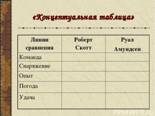 «Концептуальная таблица» Линии сравнения Роберт Скотт Руал Амундсен Команда Снар