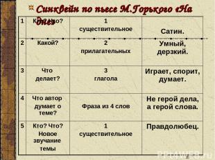 * Синквейн по пьесе М.Горького «На дне» 1 Кто? Что? 1 существительное Сатин. 2 К