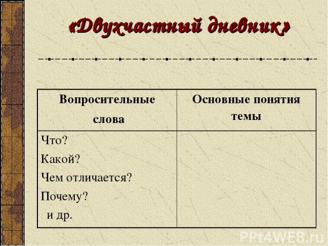 «Двухчастный дневник» Вопросительные слова Основные понятия темы Что? Какой? Чем отличается? Почему? и др.