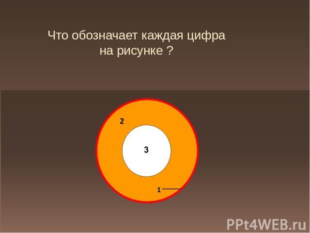 Что обозначает каждая цифра на рисунке ?