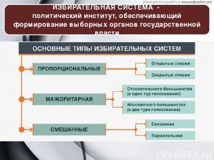 ИЗБИРАТЕЛЬНАЯ СИСТЕМА - политический институт, обеспечивающий формирование выбор