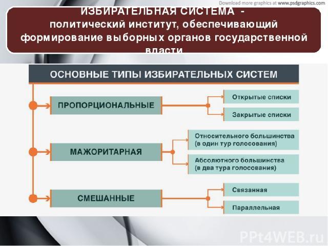 ИЗБИРАТЕЛЬНАЯ СИСТЕМА - политический институт, обеспечивающий формирование выборных органов государственной власти